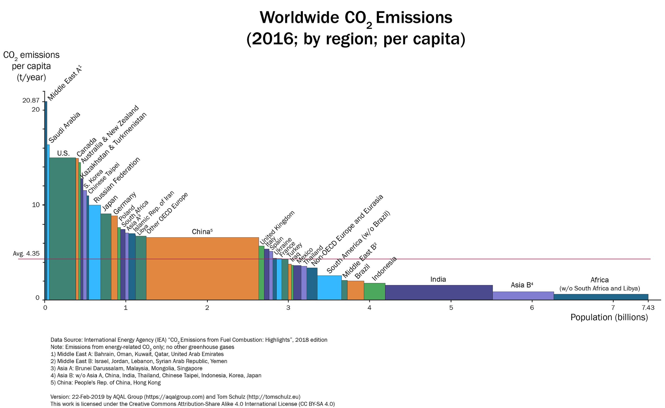 Worldwide CO2 emissions 2016